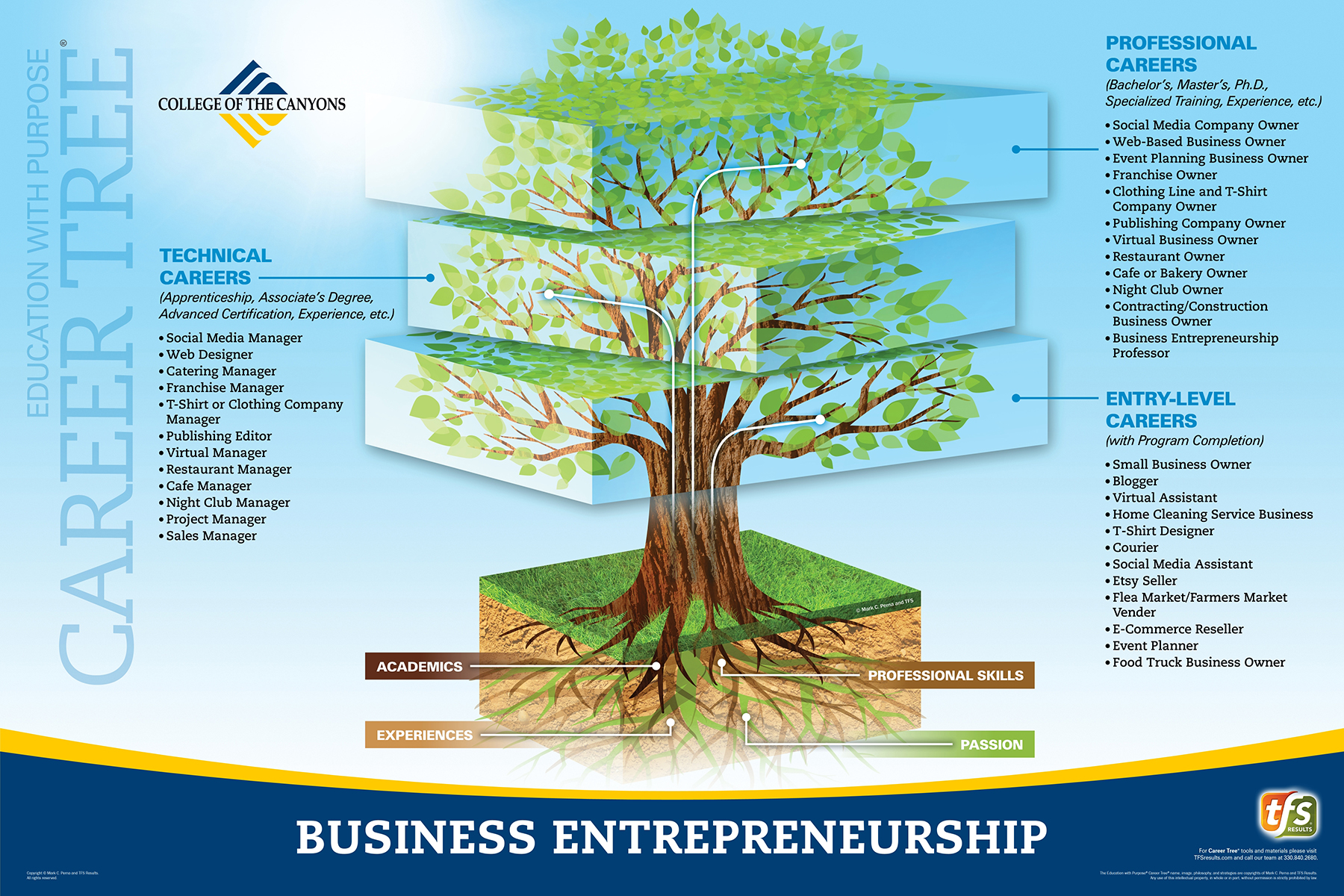 Career Tree Levels - Business Entrepreneurship