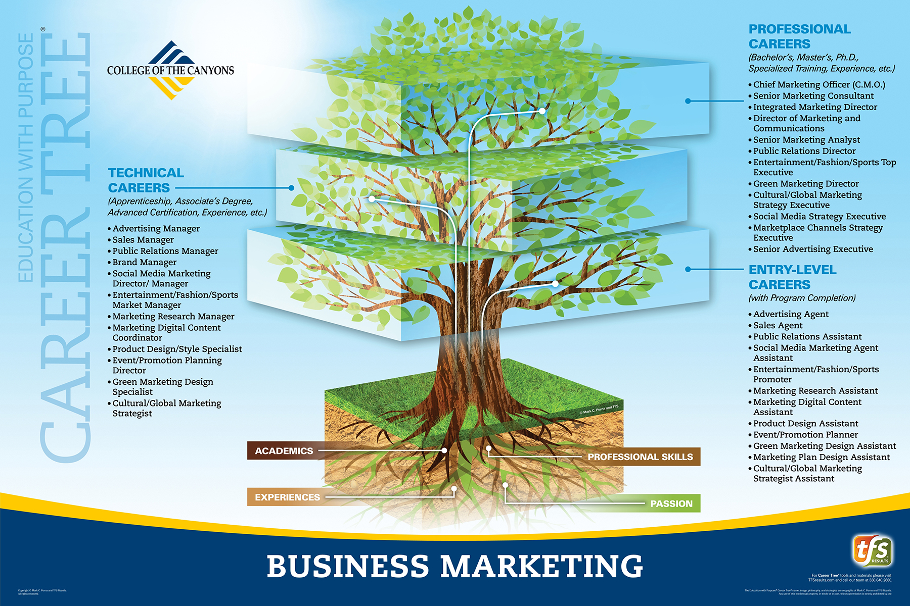 Career Tree Levels - Business Marketing