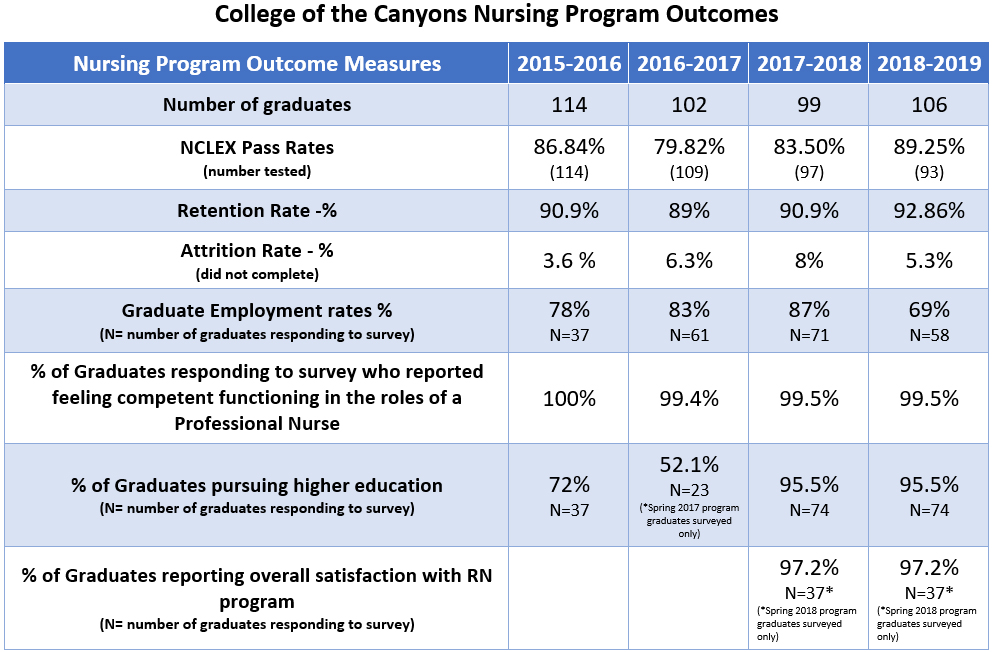 College of the Canyons Nursing Program Outcome measures through 2019