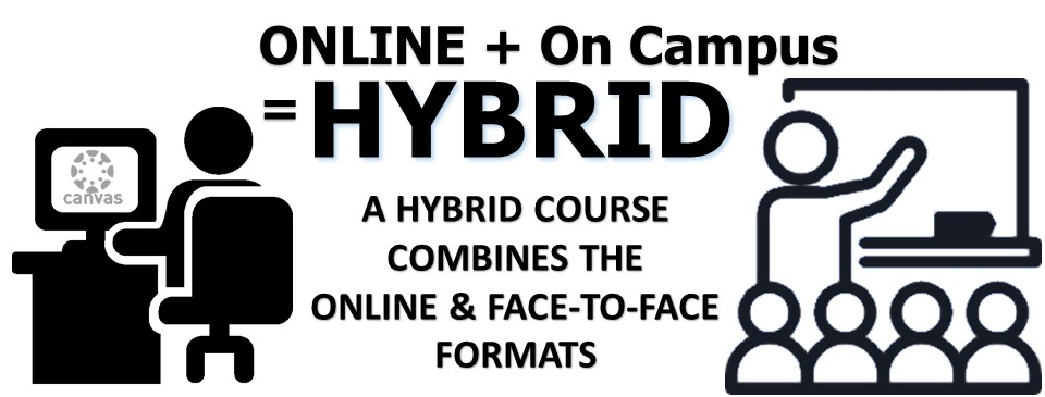 A hybrid course combines the online and face-to-face formats.
