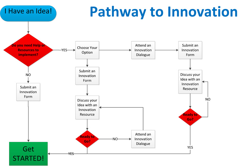 Innovation Flowchart