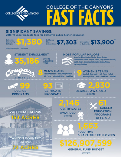 Thumbnail image of Fast Facts