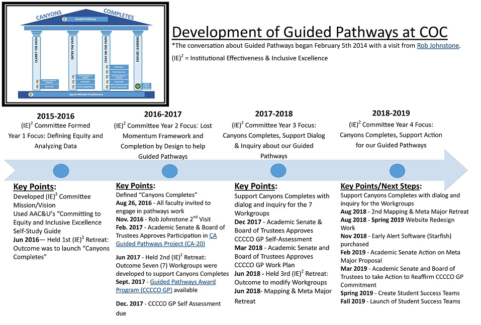 Development of Guided Pathways at COC