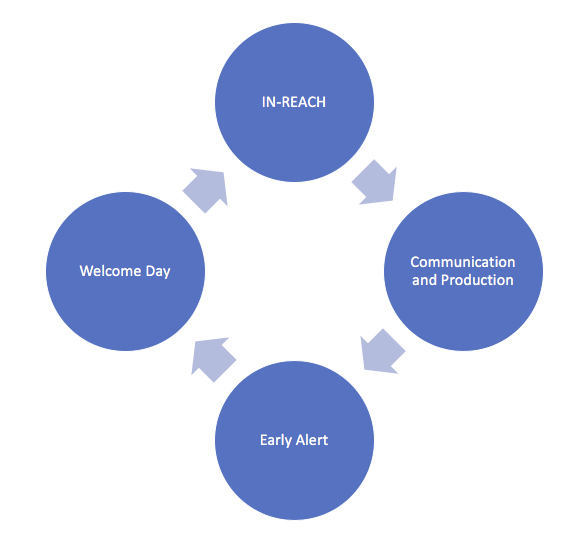 In-Reach Flow Chart with four bubbles, going from the top with arrows pointing through each one: In-Reach > Communication and Production > Early Alert > Welcome Day > and returning to In-Reach